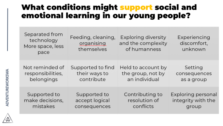 Conditions that support resilience in young people